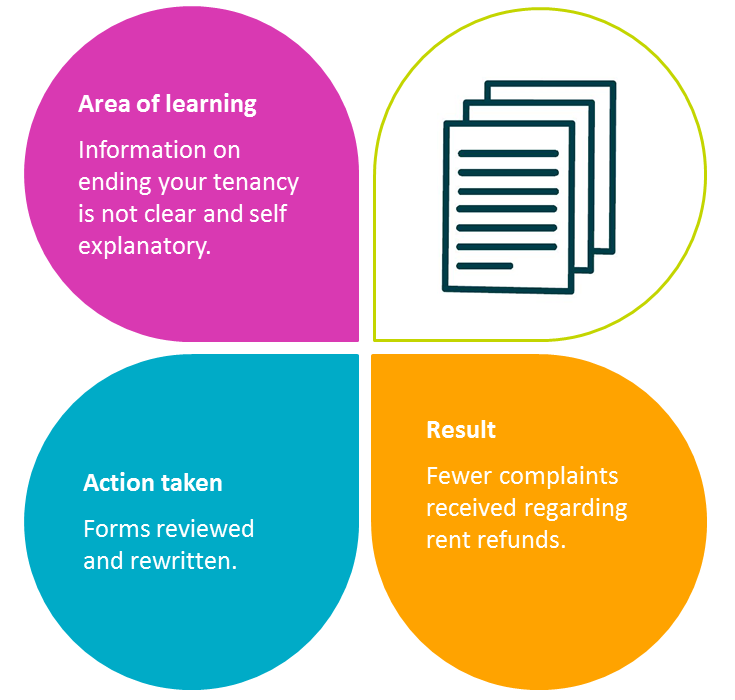 Area of learning: ending your tenancy information