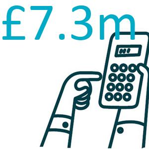 £7.3m investment in repairs
