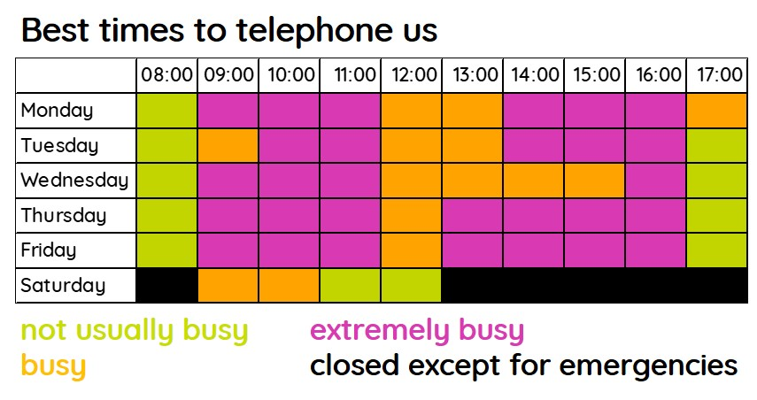 Best times to contact bpha by telephone