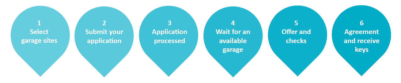 Application steps. 1. select your site, 2. submit application, 3. application processed, 4. wait for available garage, 5. offer and checks, 6. agreement and receive keys